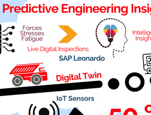 SAP Predictive Engineering Insights (Info-graphic)
