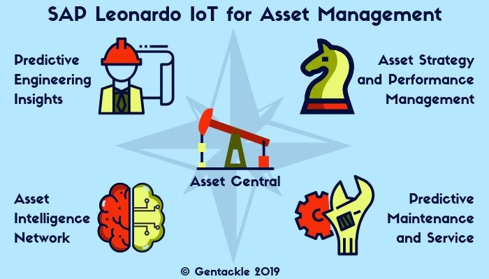 SAP Enterprise Asset Management